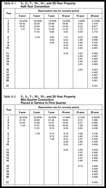 A screenshot of half-year and mid-quarter convention tables for MACRS depreciation
