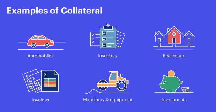 Images of various forms of collateral, including cars, inventory, real estate, invoices, machinery and investments.