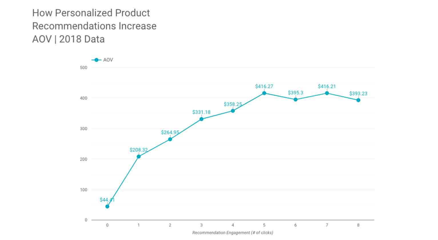 Alt-text: Graph showing how personalized product recommendations increased ecommerce sales in 2018.