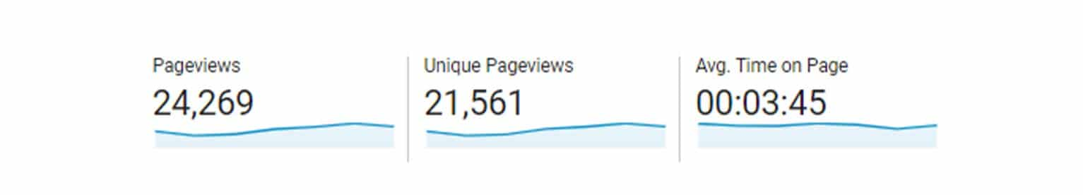 This image, taken from Google Analytics, shows the number of pageviews, unique pageviews and average time on page.