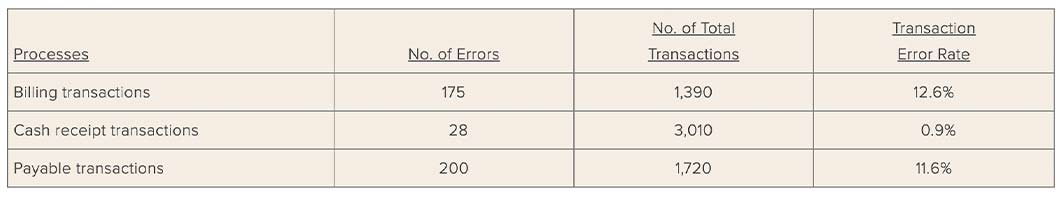 In this example from Accounting Tools, you can see the cash transaction error rate is 0.9% but the billing error rate is 12.6%.