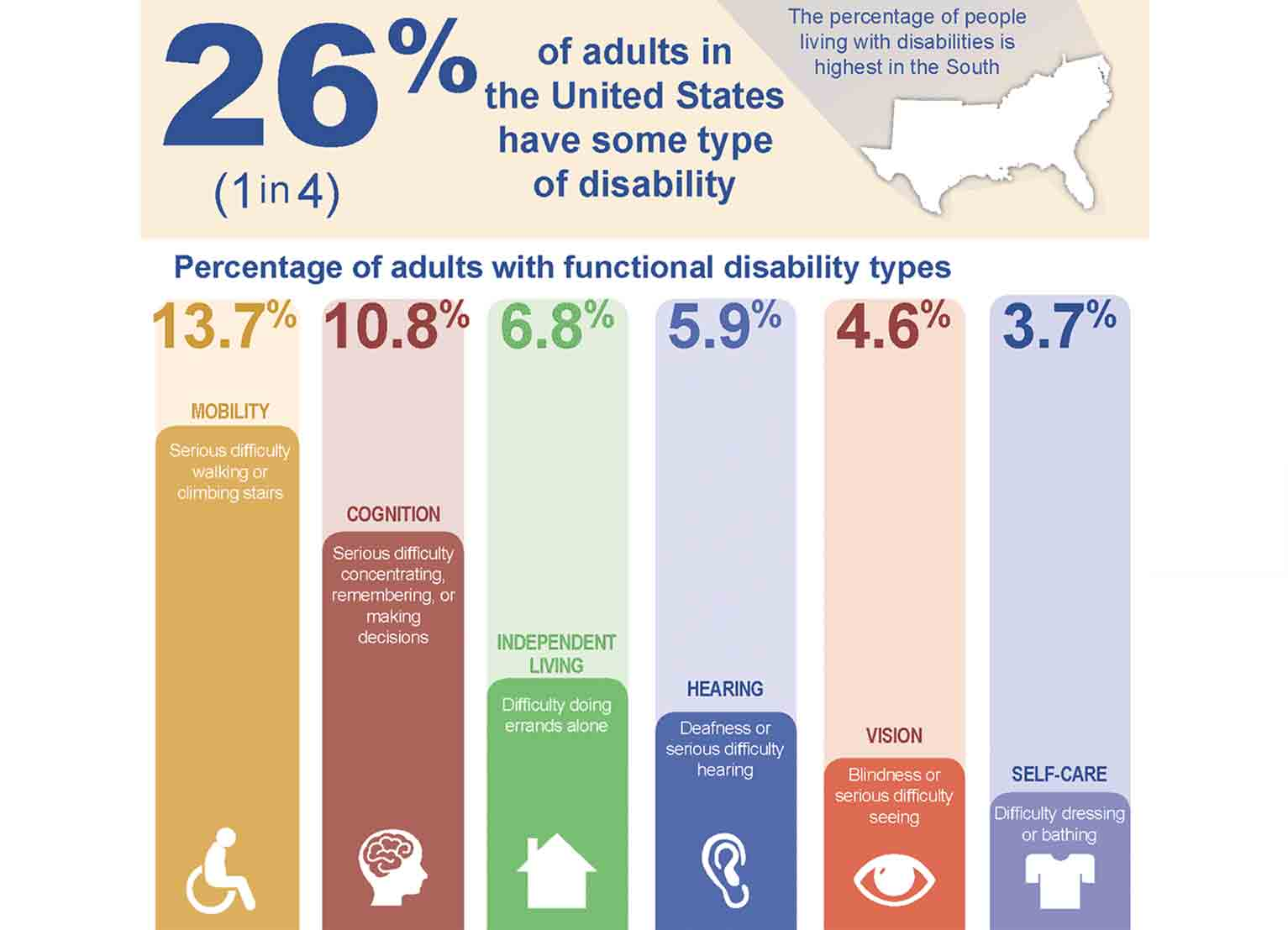 About 1 in 4 Americans has some form of disability, according to the Centers for Disease Control and Prevention.