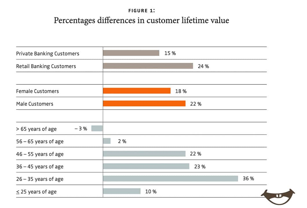 Percentages differences in customer lifetime value according to research conducted by the University of Pennsylvania and Goethe University.