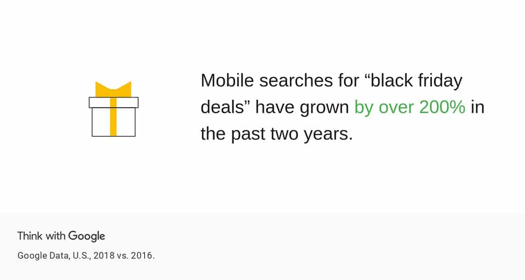 """Google reports that mobile device searches for the term """"Black Friday deals"""" have grown 200% in 2018."""