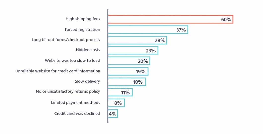 According to Moosend, high shipping fees are the reason for cart abandonment in 60% of cases.