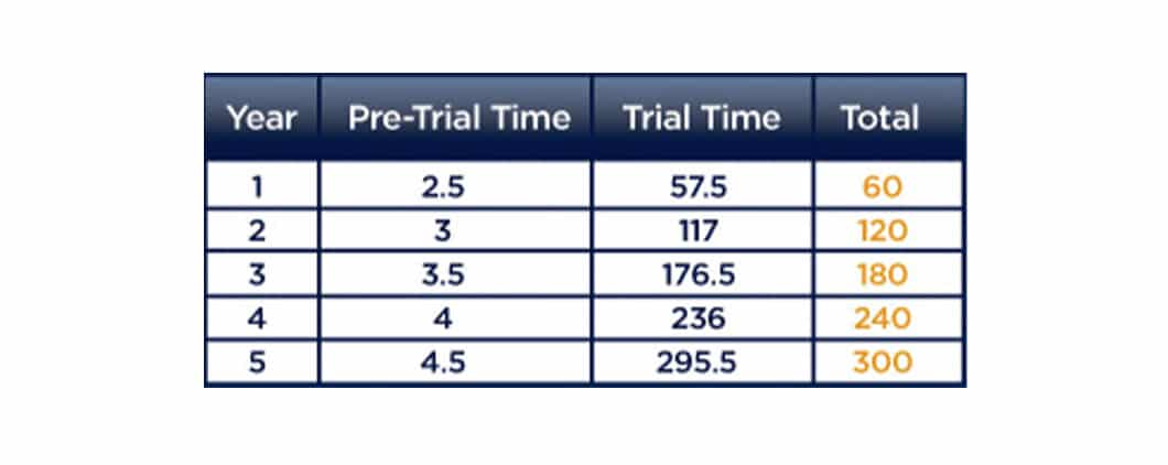 4-column chart showing rows for up to 5 years, each showing the year, pre-trial time, trial time and total time for LegalShield provider court representation