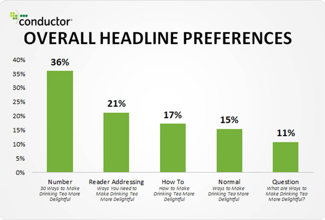 A study completed by Conductor and published on Moz found that 36% of people prefer headlines with numbers in them.
