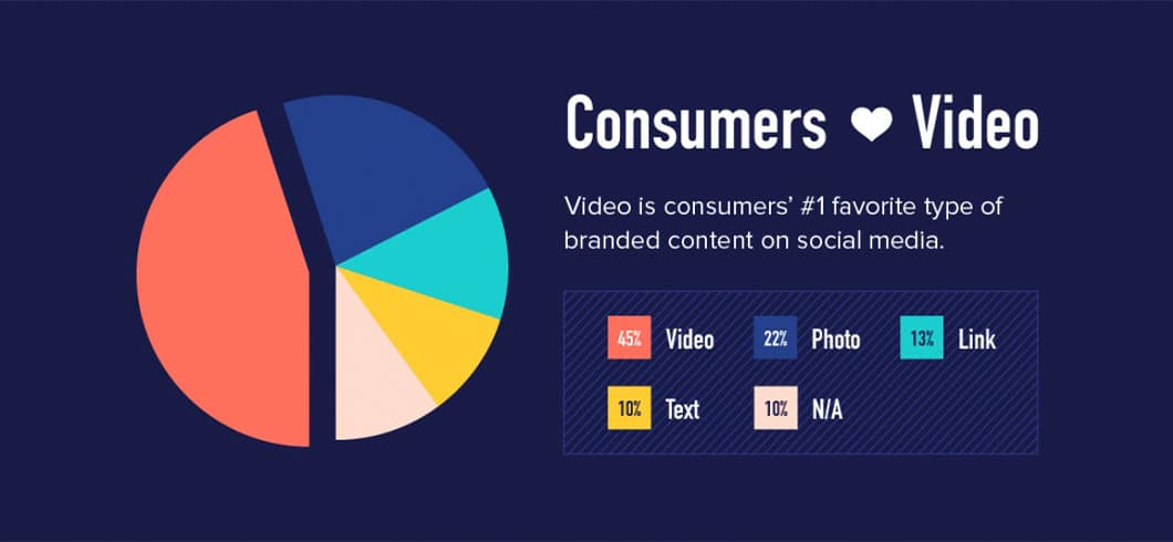 Shoppers love videos. It's their favorite type of content according to a study by Animoto.
