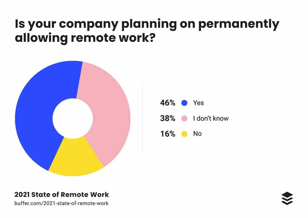 Remote work is here to stay with 46% of companies planning to permanently offer remote work options in 2021 and beyond, according to data from Buffer.