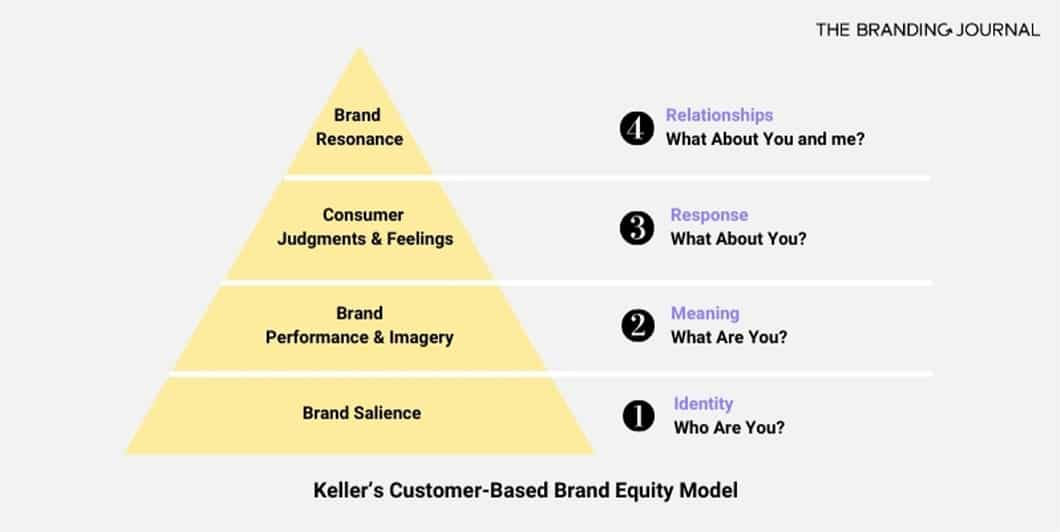 According to Kevin Keller, a professor at Dartmouth University, brand equity is composed of 4 main levels.